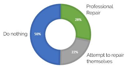 Repairs graph